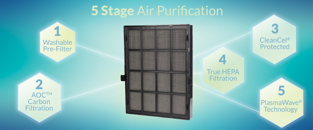 Winix WAC9500 Ultimate Pet True HEPA Air Cleaner 5 stages Filter